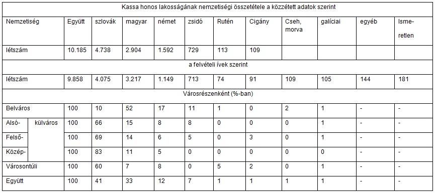 Táblázat Kassa