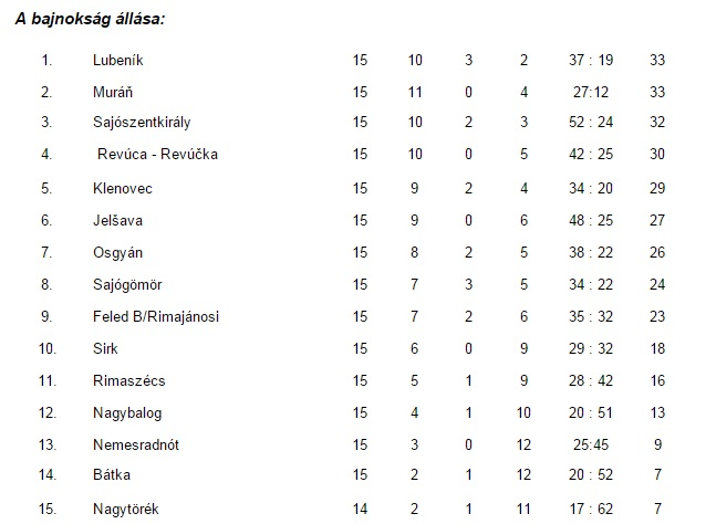 Rimaszombati tabella