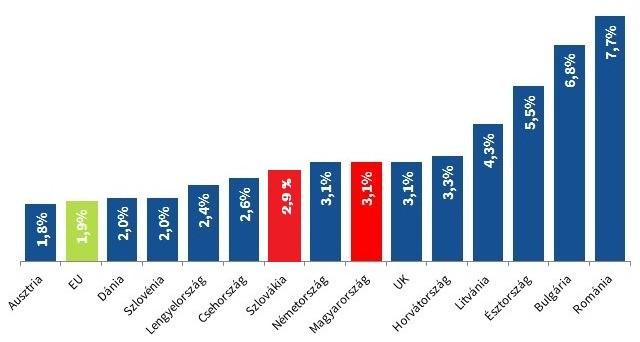 Bérköltségek éves változása az egyes európai országokban 2015 Q2