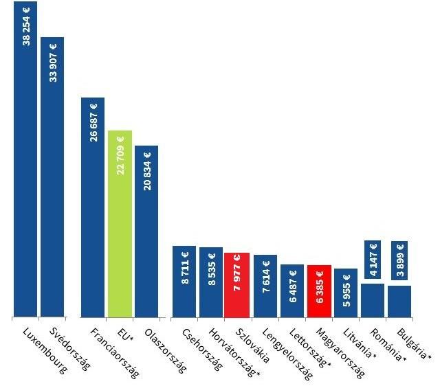 Nettó bérek egyes európai országokban 2014 a csillaggal jelölt országok adatai 2013-ra vonatkoznak
