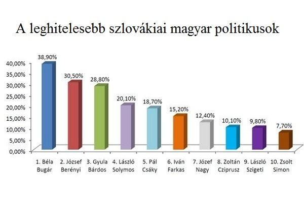 A leghitelesebb szlovákiai magyar politikusok