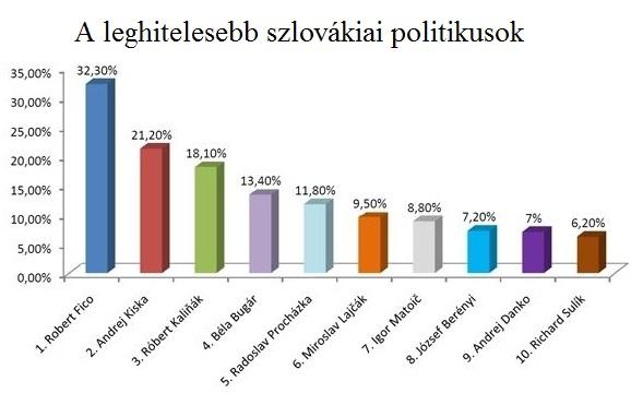 Legnépszerűbb szlovákiai politikusok