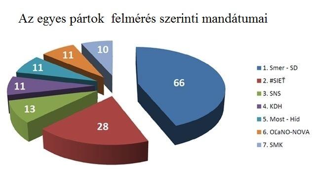 Pártok mandátumai