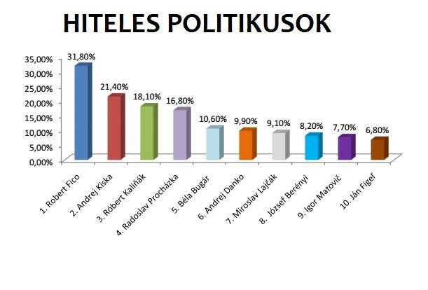 Hiteles politikusok