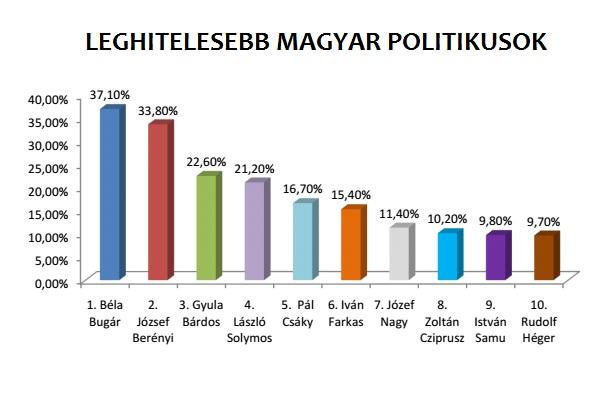 Leghitelesebb magyar politikusok