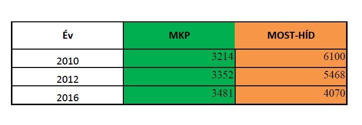2010-2016 adatok