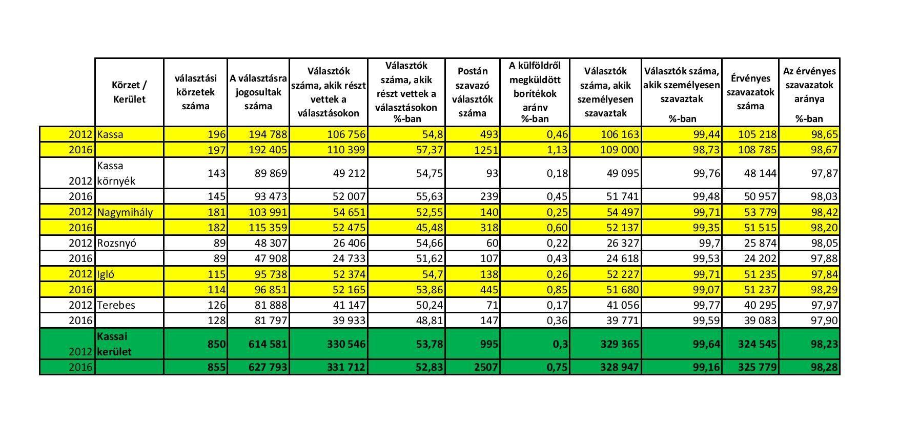 MKP2006-2016 kerületi adatok