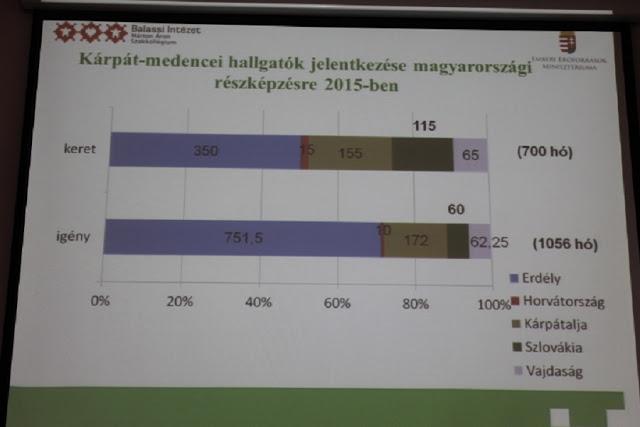 A Kárápát-medencei hallgatók részvételi aránya a miniszteri részképzésben 2015-ben (Fotó: SZE)