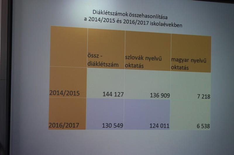 Diáklétszámok összehasonlítása (fotó: Szalai Erika/Felvidék.ma)